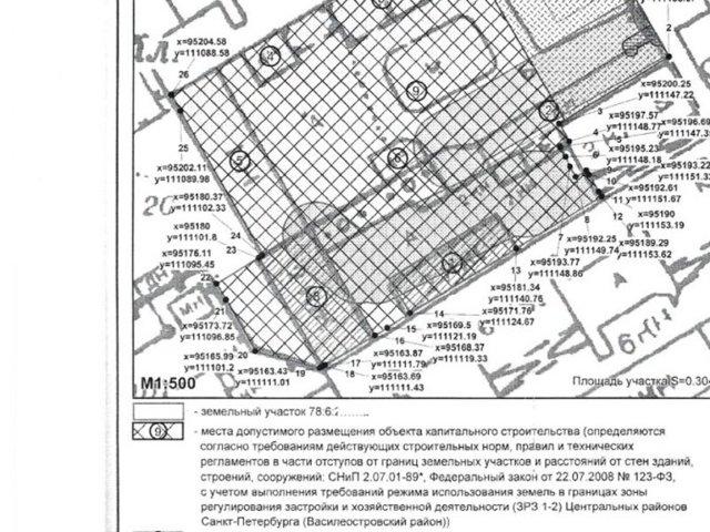 Как получить градостроительный план земельного участка для ИЖС