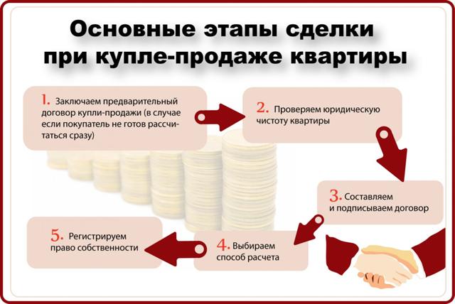 Договор купли-продажи квартиры с ипотекой Сбербанка: образец 2020