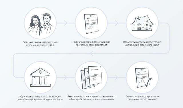 Военная ипотека: условия предоставления, необходимые документы