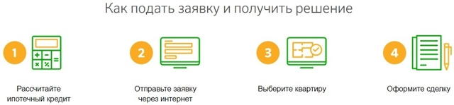 Ипотека Сбербанка: условия, ставка, документы