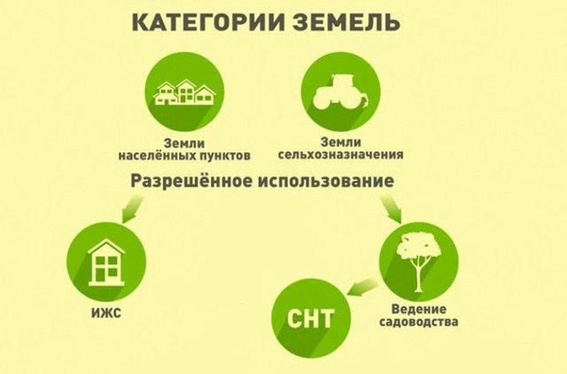 Земли сельхозназначения: виды разрешенного использования