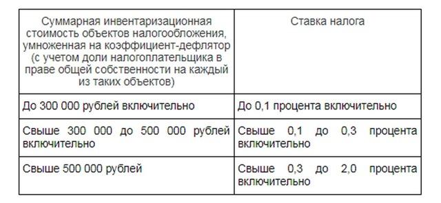 Земельный налог на дачный участок для пенсионеров