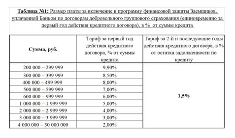 Кредит под залог недвижимости в Совкомбанке: условия