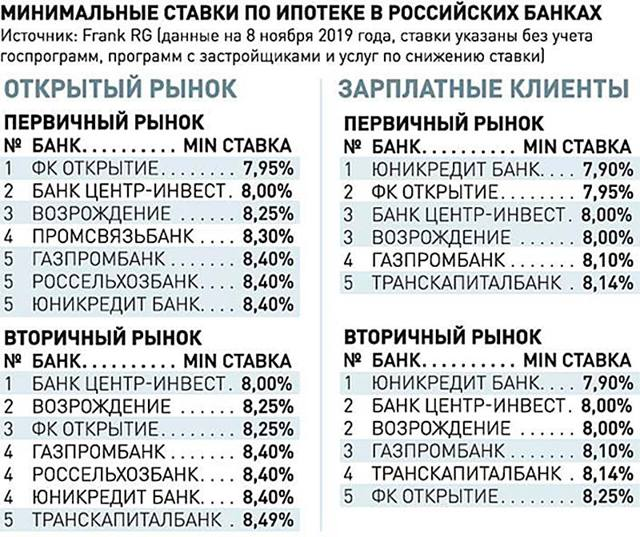 Условия рефинансирования ипотеки в 2020 году