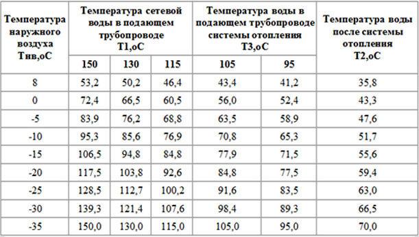 Температурный график подачи тепла в зависимости от наружного воздуха