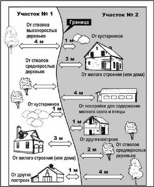 Нормативы застройки земельного участка под ИЖС