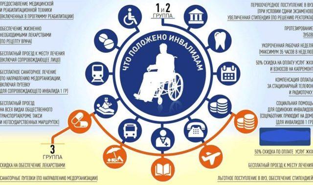 Льготы инвалидам по оплате коммунальных услуг