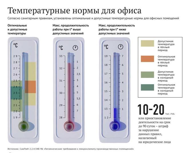 Какая температура должна быть в квартире зимой
