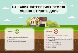 Покупка участка земли под ИЖС что нужно знать